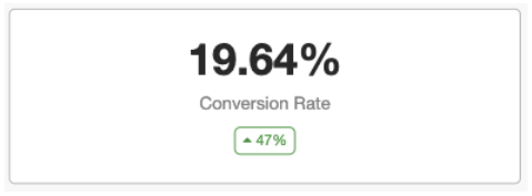 Improved conversion rate